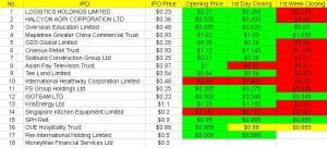 IPO 1 Week