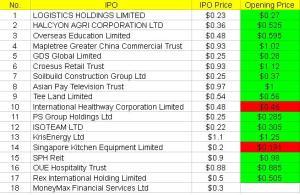 IPO Opening Price