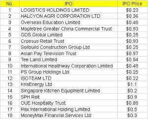 Singapore IPO 2013