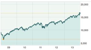 Dow Jone 5 Year Chart