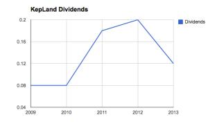 Keppel Land Dividends